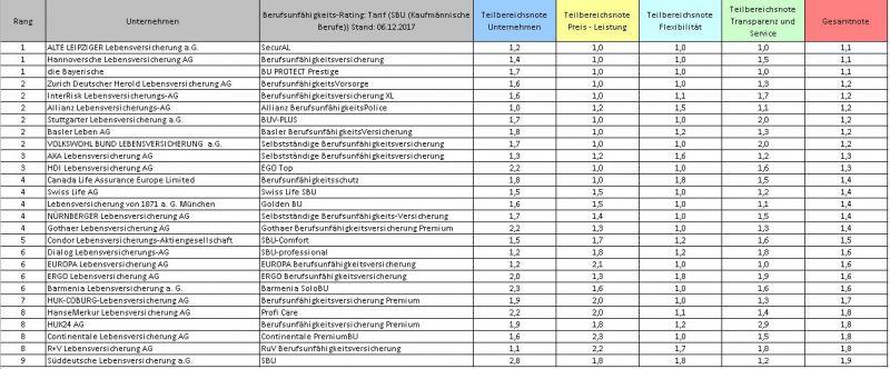SBU-Versicherungen Kaufmännische Berufe