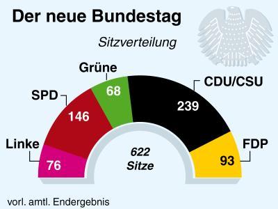 Sitzverteilung im neuen Bundestag