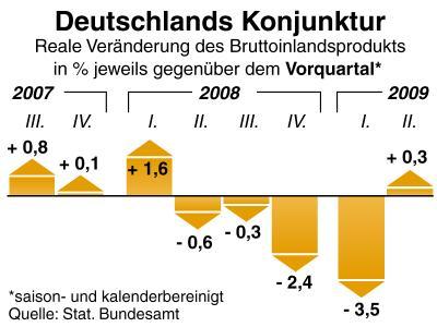 Das Bruttoinlandsprodukt wächst nach vier negativen Quartalen wieder.
