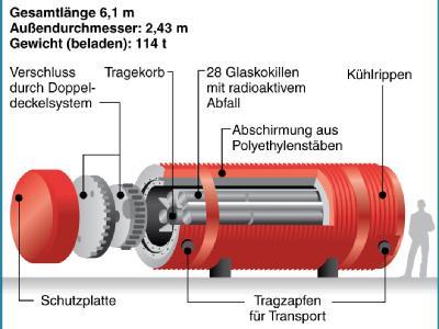 Erklärgrafik zum Aufbau eines Castor-Behälters.