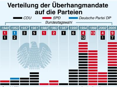 Bundestagswahlen und Überhangmandate