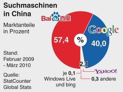 Suchmaschinen in China