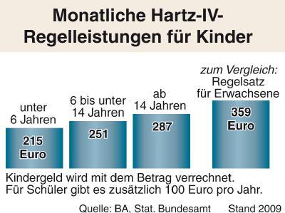 Die monatlichen Hartz-IV-Regelleistungen für Kinder, Jugendliche und Erwachsene.