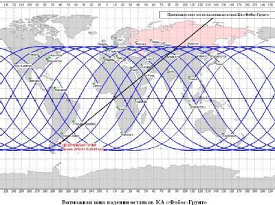 Der Weg von Phobos-Grunt