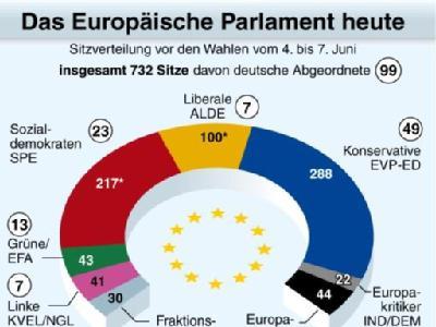 Sitzverteilung im Europäischen Parlament nach Fraktionen.