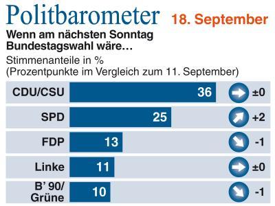 Im aktuellen Politbarometer holt die SPD auf.