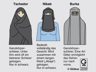Tschador, Nikab und Burka