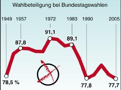Wahlbeteiligung bei Bundestagswahlen seit 1949.